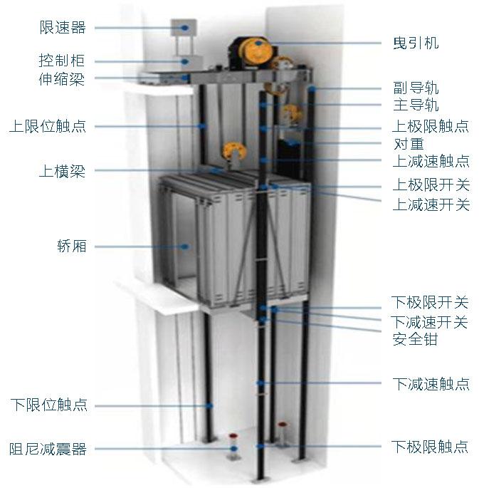 SSD曳引式井道施工升降机结构图