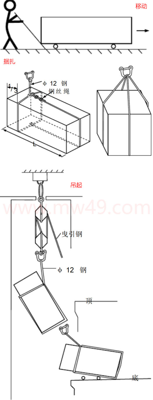 曳引式电梯箱头的移动,捆扎和吊起